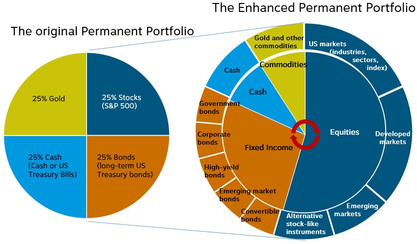 graph_enhanced-permanent-portfolio